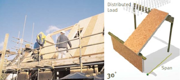 Roof Structural Insulated Panels Best Wholesale